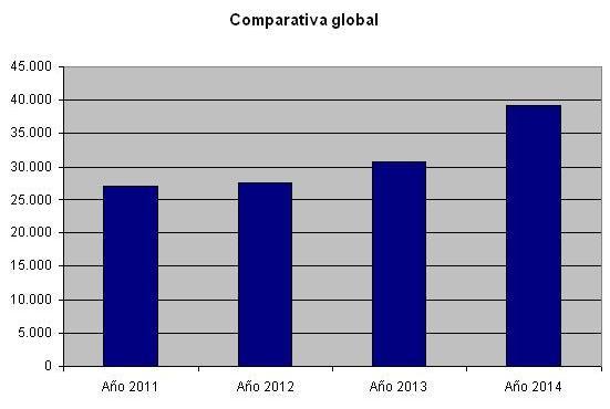 comparativa global visitantes museo huesca 2011-2014