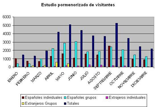 Estudio pormenorizado visitantes Museo de Huesca 2014